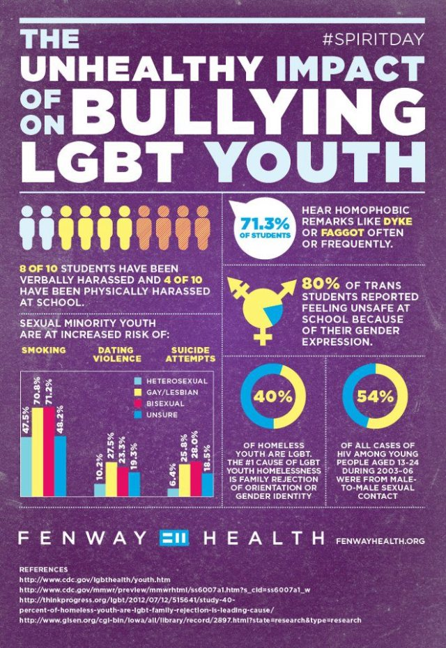 LGBT-bullying-infographic