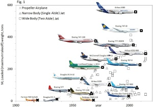 This chart shows how bigger and bigger commercial aircraft evolved over the decades to join their behemoth brethren from previous years. Courtesy Adrian Bejan.